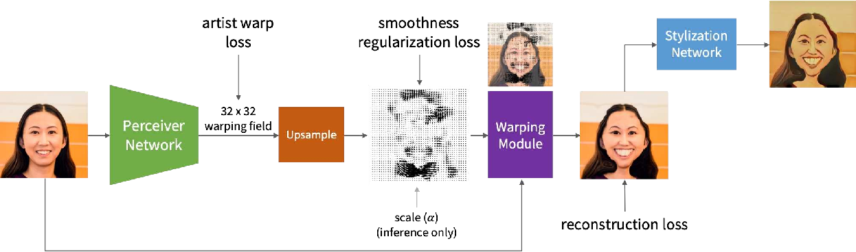 Figure 2 for AutoToon: Automatic Geometric Warping for Face Cartoon Generation