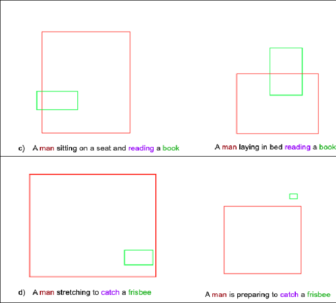 Figure 1 for Inferring spatial relations from textual descriptions of images