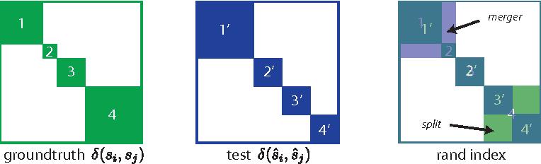 Figure 2 for Maximin affinity learning of image segmentation