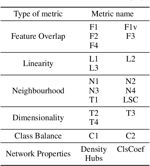 Figure 2 for Revisiting Data Complexity Metrics Based on Morphology for Overlap and Imbalance: Snapshot, New Overlap Number of Balls Metrics and Singular Problems Prospect