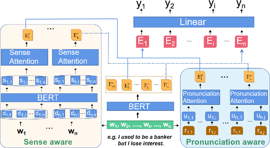 Figure 3 for A Dual-Attention Neural Network for Pun Location and Using Pun-Gloss Pairs for Interpretation