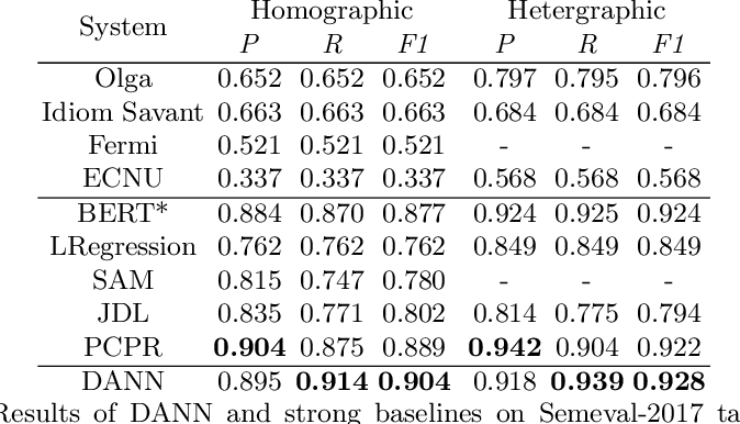 Figure 4 for A Dual-Attention Neural Network for Pun Location and Using Pun-Gloss Pairs for Interpretation