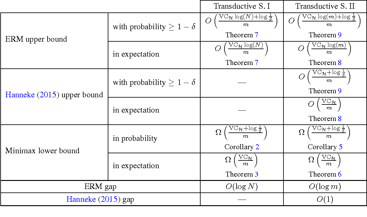 Figure 1 for Minimax Lower Bounds for Realizable Transductive Classification