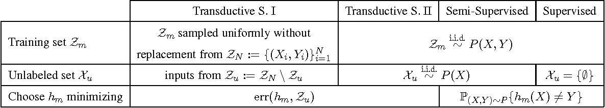 Figure 2 for Minimax Lower Bounds for Realizable Transductive Classification