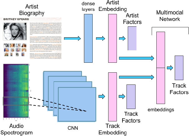 Figure 1 for A Deep Multimodal Approach for Cold-start Music Recommendation