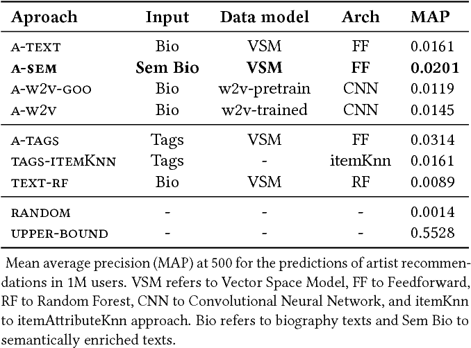 Figure 2 for A Deep Multimodal Approach for Cold-start Music Recommendation