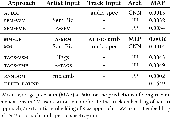 Figure 3 for A Deep Multimodal Approach for Cold-start Music Recommendation