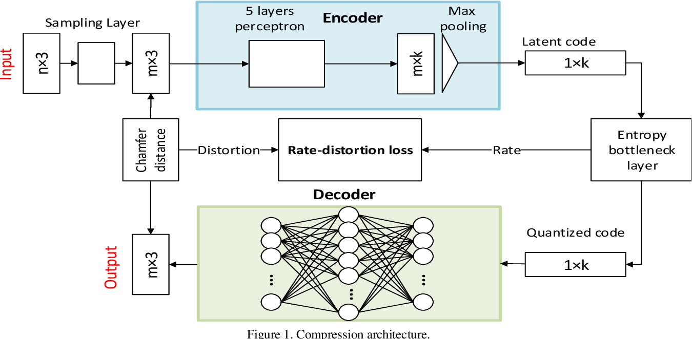 Figure 1 for Deep AutoEncoder-based Lossy Geometry Compression for Point Clouds