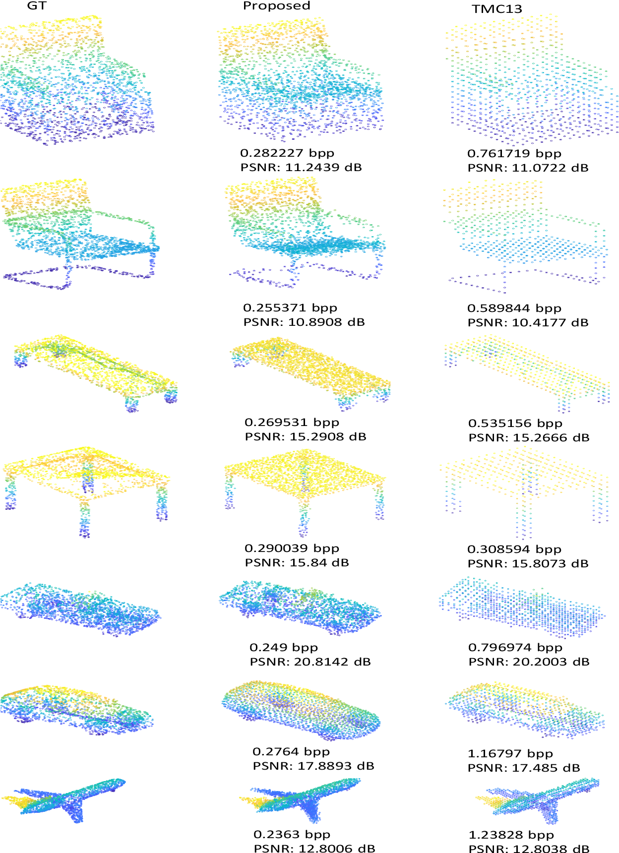 Figure 3 for Deep AutoEncoder-based Lossy Geometry Compression for Point Clouds
