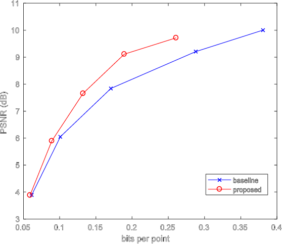Figure 4 for Deep AutoEncoder-based Lossy Geometry Compression for Point Clouds