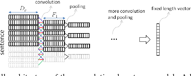 Figure 1 for Convolutional Neural Network Architectures for Matching Natural Language Sentences