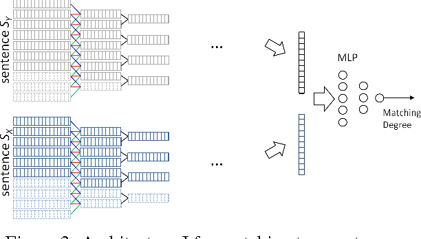 Figure 4 for Convolutional Neural Network Architectures for Matching Natural Language Sentences