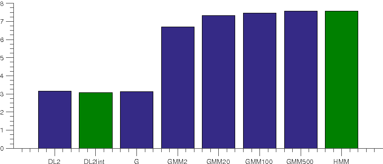 Figure 3 for Statistics of RGBD Images