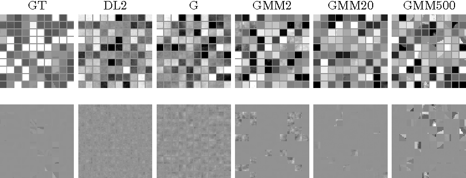 Figure 4 for Statistics of RGBD Images