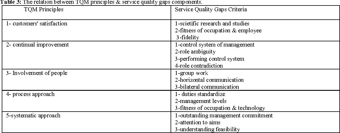 5 components of service quality