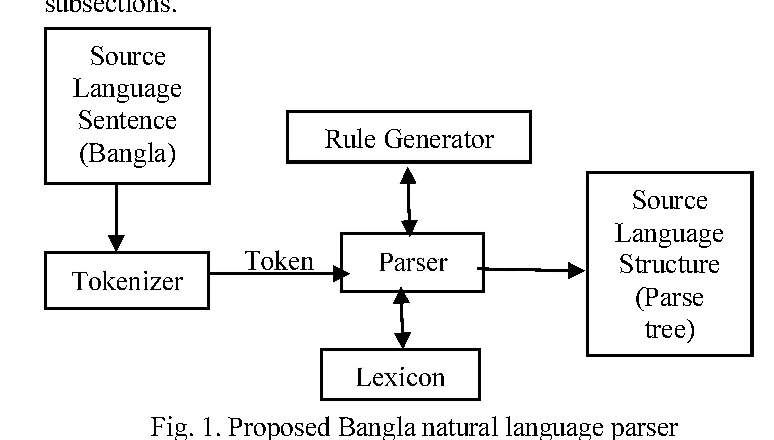 An empirical framework for parsing bangla assertive interrogative figure 1 ccuart Images