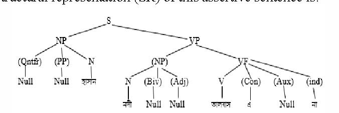 An empirical framework for parsing bangla assertive interrogative figure 2 ccuart Gallery