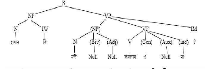 An empirical framework for parsing bangla assertive interrogative figure 3 ccuart Gallery