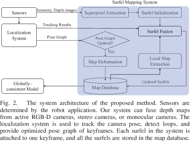Figure 2 for Real-time Scalable Dense Surfel Mapping
