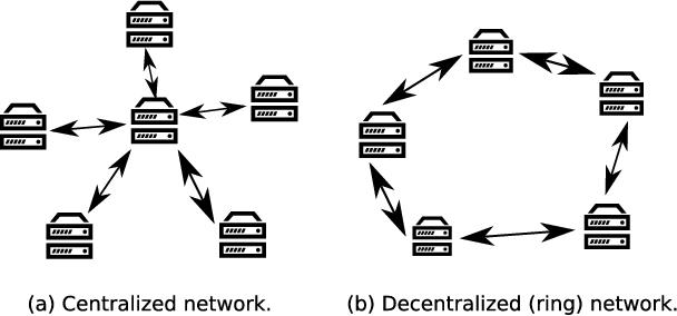 Figure 1 for Asynchronous Decentralized Parallel Stochastic Gradient Descent