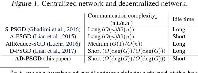 Figure 2 for Asynchronous Decentralized Parallel Stochastic Gradient Descent