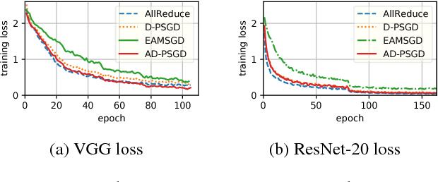 Figure 3 for Asynchronous Decentralized Parallel Stochastic Gradient Descent