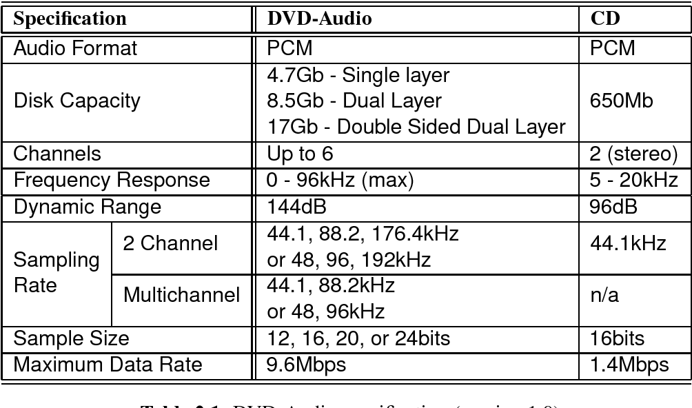 Lossless wideband audio compression: prediction and