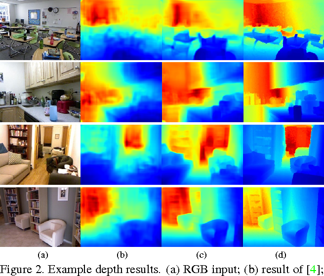 Figure 3 for Predicting Depth, Surface Normals and Semantic Labels with a Common Multi-Scale Convolutional Architecture
