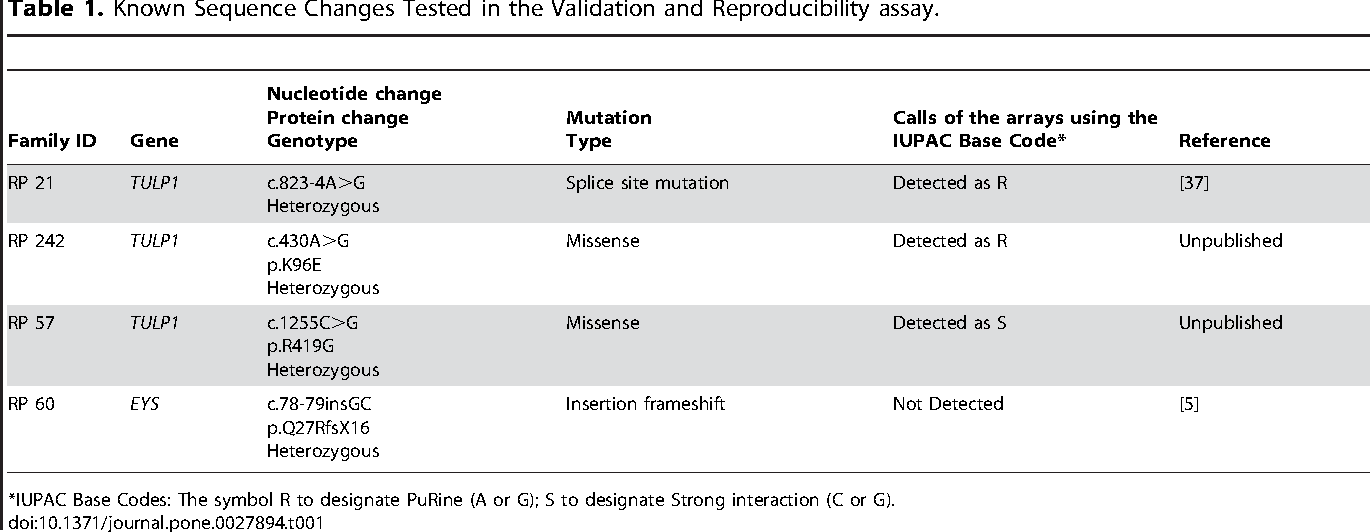 Mutation Screening Of Multiple Genes In Spanish Patients With
