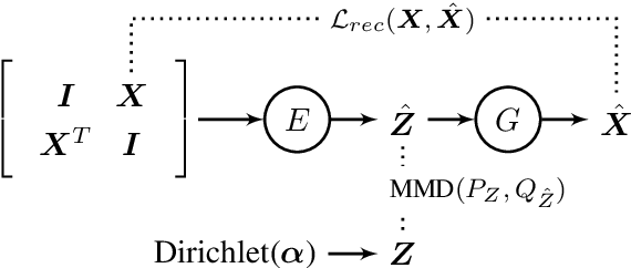 Figure 1 for Neural Topic Modeling by Incorporating Document Relationship Graph