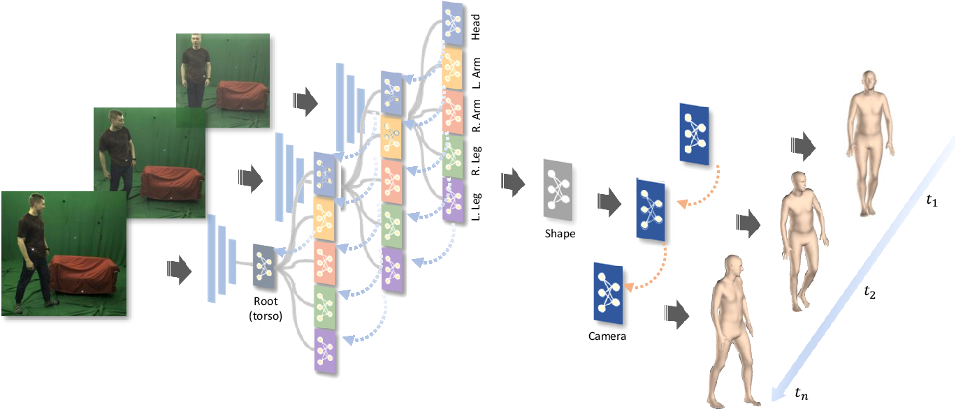 Figure 4 for Learning Local Recurrent Models for Human Mesh Recovery