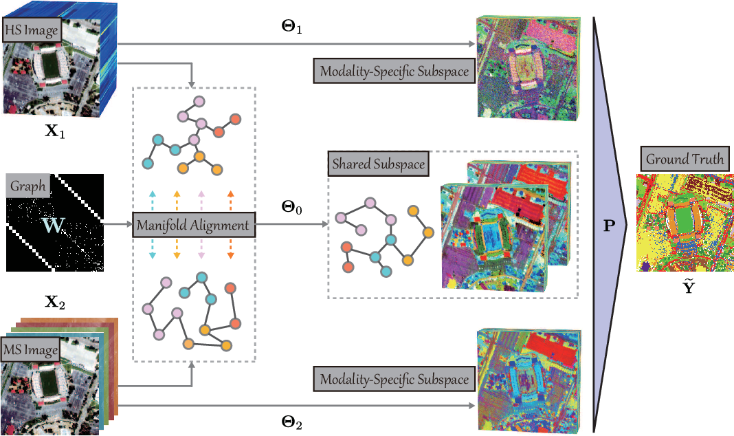 Figure 1 for Multimodal Remote Sensing Benchmark Datasets for Land Cover Classification with A Shared and Specific Feature Learning Model