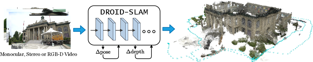 Figure 1 for DROID-SLAM: Deep Visual SLAM for Monocular, Stereo, and RGB-D Cameras