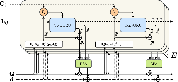 Figure 3 for DROID-SLAM: Deep Visual SLAM for Monocular, Stereo, and RGB-D Cameras
