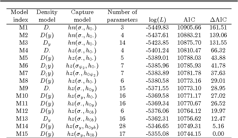 table 3 from spatially explicit maximum likelihood methods for