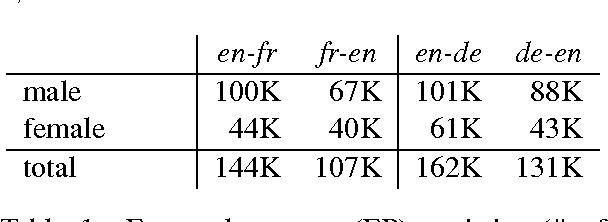 Figure 1 for Personalized Machine Translation: Preserving Original Author Traits