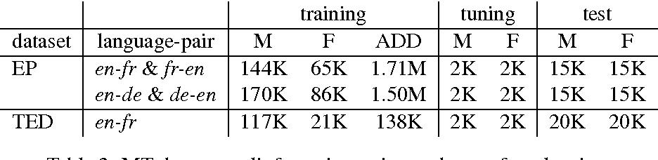 Figure 4 for Personalized Machine Translation: Preserving Original Author Traits