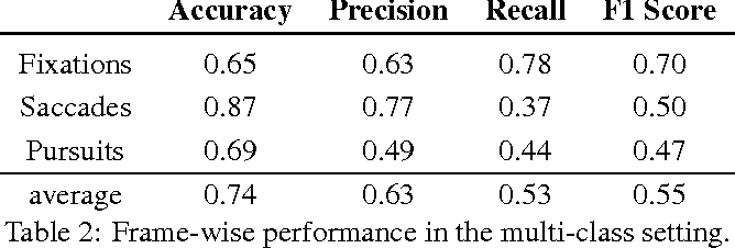 Figure 4 for End-to-End Eye Movement Detection Using Convolutional Neural Networks