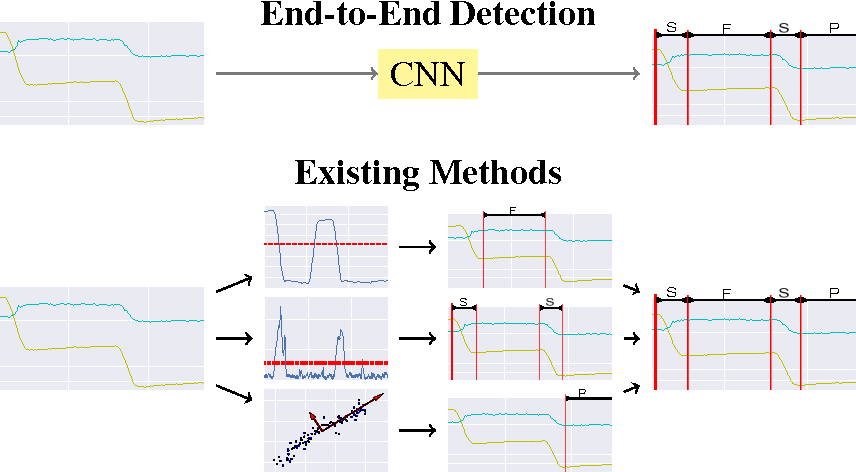 Figure 1 for End-to-End Eye Movement Detection Using Convolutional Neural Networks