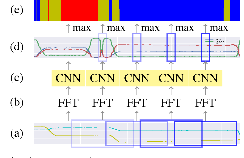 Figure 3 for End-to-End Eye Movement Detection Using Convolutional Neural Networks