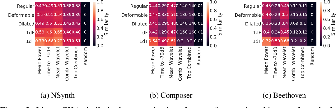 Figure 4 for Towards Explainable Convolutional Features for Music Audio Modeling