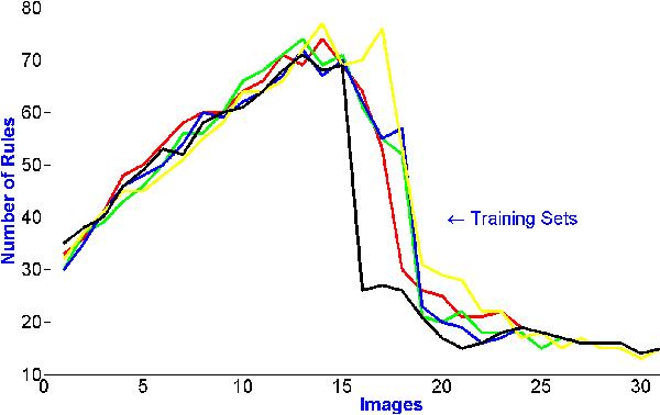 Figure 3 for Evolving Fuzzy Image Segmentation with Self-Configuration