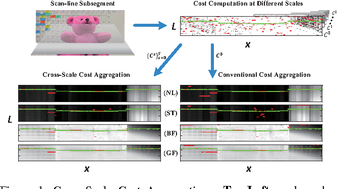 Figure 1 for Cross-Scale Cost Aggregation for Stereo Matching