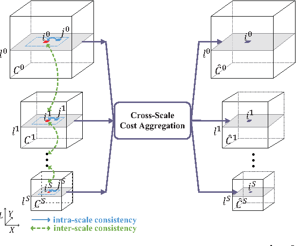 Figure 3 for Cross-Scale Cost Aggregation for Stereo Matching