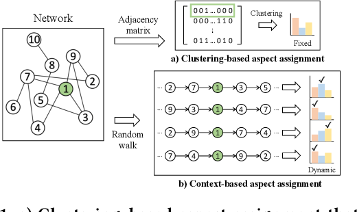 Figure 1 for Unsupervised Differentiable Multi-aspect Network Embedding