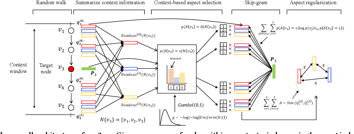Figure 2 for Unsupervised Differentiable Multi-aspect Network Embedding