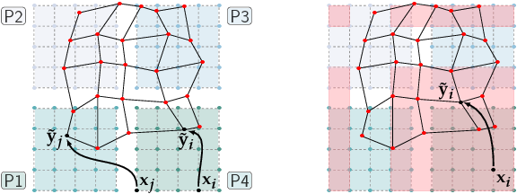 Figure 4 for CLAIRE: A distributed-memory solver for constrained large deformation diffeomorphic image registration