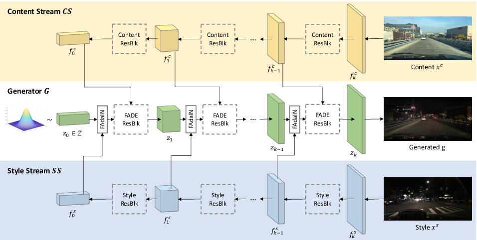 Figure 2 for TSIT: A Simple and Versatile Framework for Image-to-Image Translation