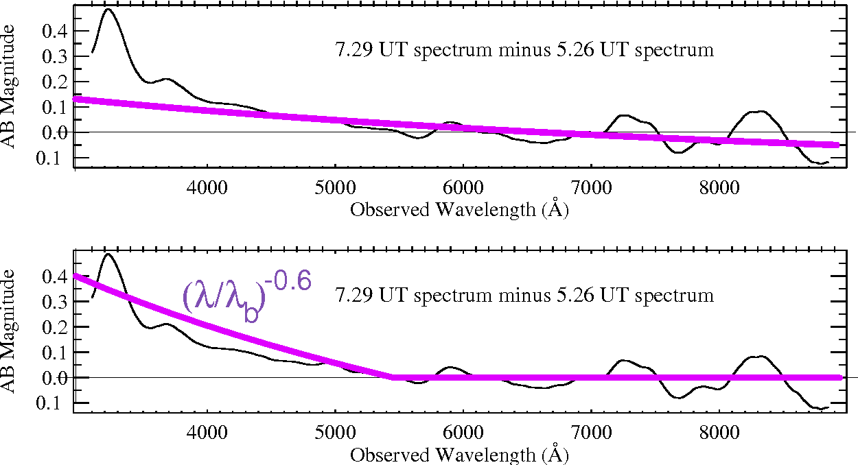 Fig. 4.— Comparison between the ratio of the spectra (Fλ) of the optical afterglow of GRB 021004 at t1 = 0.756 days and t2 = 2.786 days after burst, normalized to ∼1 at long wavelengths, as measured by Matheson et al. (2002). The wiggles on the curve extracted from observations are artifacts of the smoothing procedure, the error in the plotted magnitude difference is estimated at 0.1 mag. The thick line in the upper panel is the prediction from Eq. (1), the one in the lower panel illustrates an abrupt injection bend at λ = λb(t2).