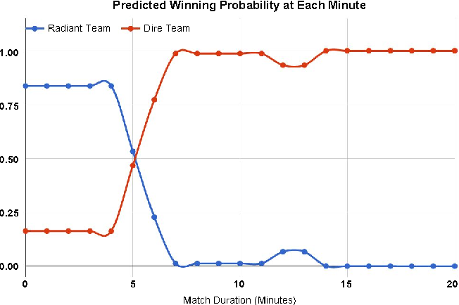 Figure 1 for Real-time eSports Match Result Prediction